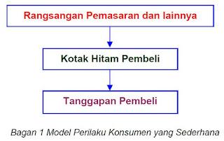 Model Perilaku Konsumen yang Sederhana