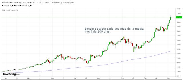 bitcoin 2017 oro