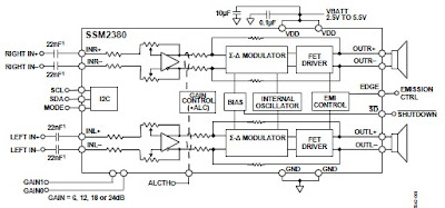 High efficiency, stereo Class-D audio amplifier