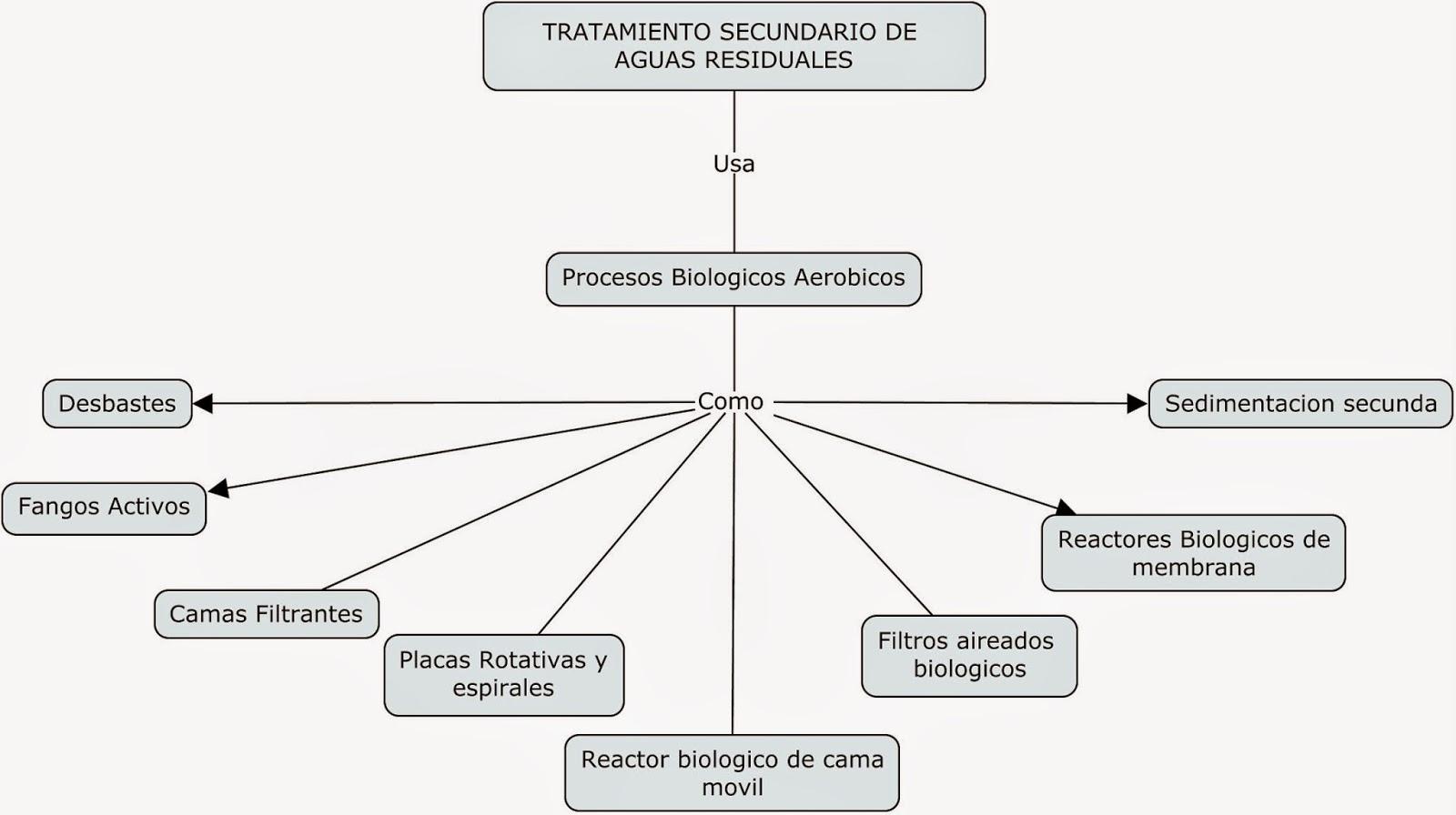TRATAMIENTO SECUNDARIO DE AGUAS RESIDUALES