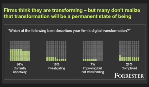 Enquête Forrester sur la Transformation Digitale