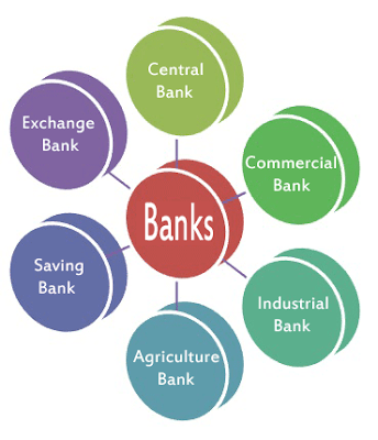 Kinds of Banks