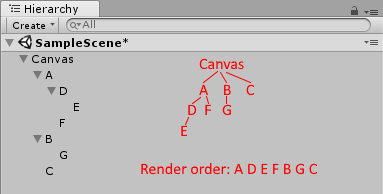 Canvas renderer's rendering order example