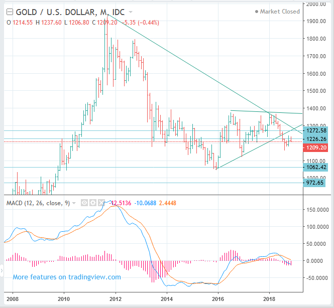 SPOT GOLD (XAUUSD) Price Long Term Forecast: SELL(Short)