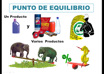 Punto de Equilibrio para Uno y Varios Productos
