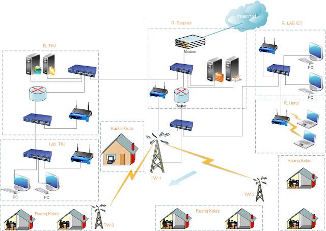 Apa yang dibutuhkan untuk menjadi Network enginer?