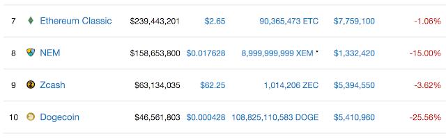 Zcash vào top 10 đồng tiền điện tử có vốn hoá cao nhất thị trường