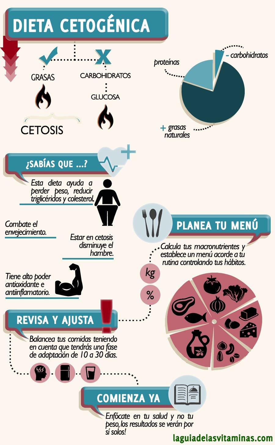 Dieta cetogenica cancer pulmon