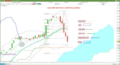 Analyse technique du CAC40 investir bourse #cac40 $cac [14/11/2017]