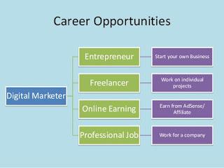 Digital Marketing Course in Khar West
