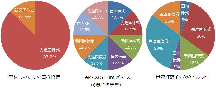 野村つみたて外国株投信、eMAXIS Slim バランス(8資産均等型)、世界経済インデックスファンド基本投資割合