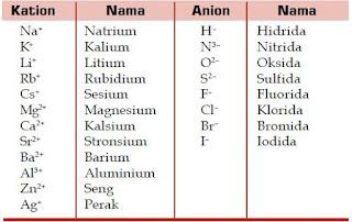 Tata Nama Senyawa Kimia Biner yang Tersusun atas Unsur Logam dan Non Logam