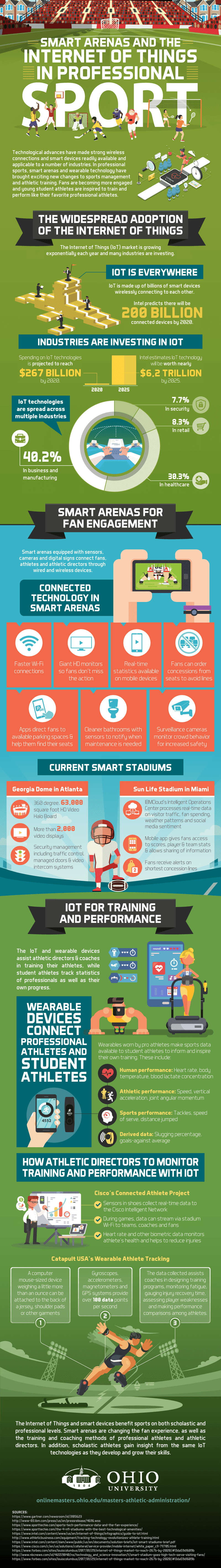 Smart Arenas and the Internet of Things in Professional Sport