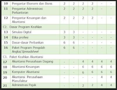 Download RPP Modul Akuntansi SMK Kurikulum 2013 Kelas X XI XII Lengkap