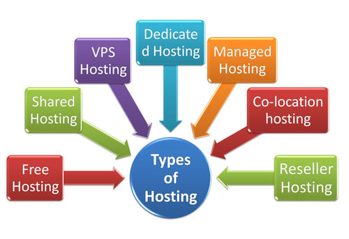 Web Hosting types