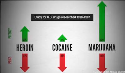 costo della droga