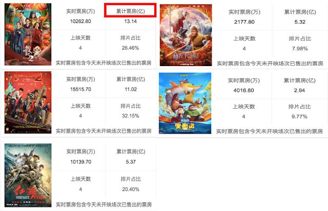 box office CNY 2018
