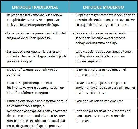 Documentacin moderna y tradicional de los procesos ventajas ventajas de la documentacin moderna ccuart Choice Image