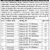 GSSSB Recruitment 2016 For Instructors Grade A/B/C, Librarian, cataloger | gsssb.gujarat.gov.in  (Advt No. 71-81/2016-17)