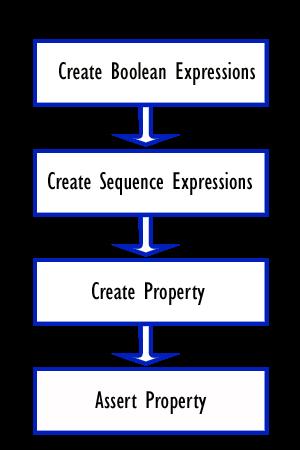 Building blocks of SVA - Verification Guide
