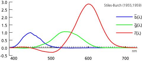 funzioni colorimetriche