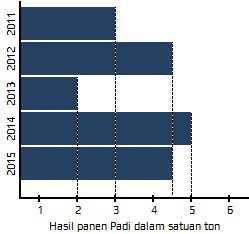 Membaca Diagram Batang Gurukatro