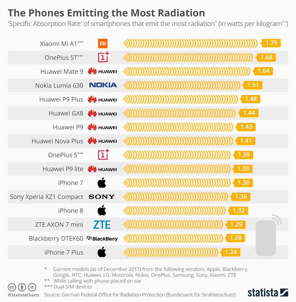 The Phones Emitting the Most Radiation - infographic