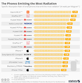 Xiaomi, OnePlus, Huawei, Nokia or Apple iPhone: Which Smartphones Emit the Most Radiation?
