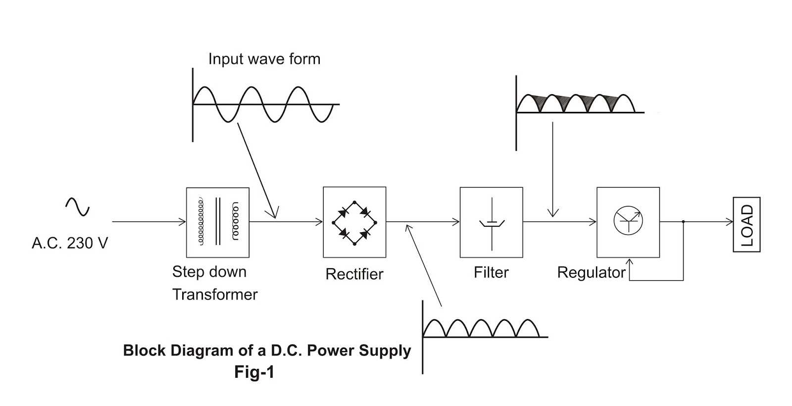 draw block diagram of regulated power supply periodic. Black Bedroom Furniture Sets. Home Design Ideas