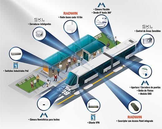 SKL aplicado al control de accesos de cargas y transportes trenes camiones