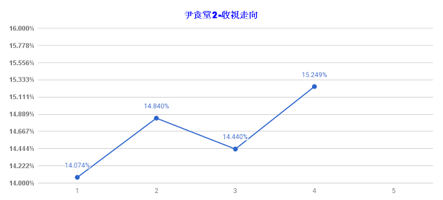 《尹食堂2》第4集收視突破15% 可以準備開始籌劃第三季了