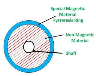 hysteresis motor image