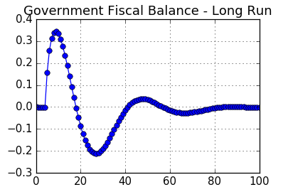 Chart: Government Fiscal Balance