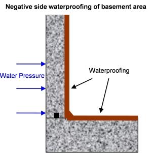 Sisi negatif waterproofing