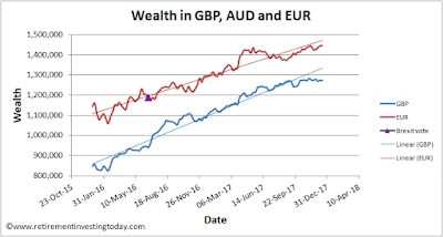 Wealth growth in Euro's since FI (July 2016) and OMY (July 2017)