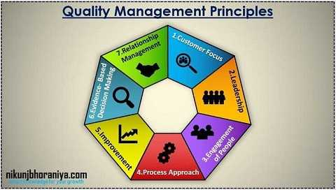 Seven Quality Management Principles in ISO 9001:2015