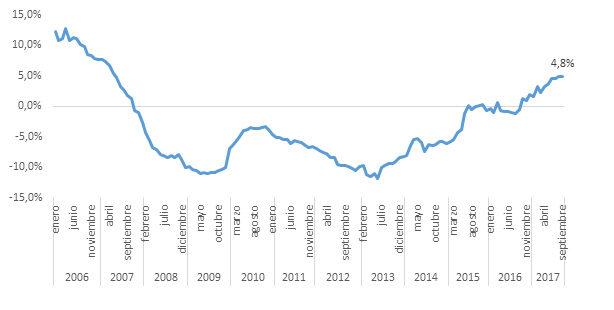 Resultado de imagen de blogspot, precio vivienda españa 2017