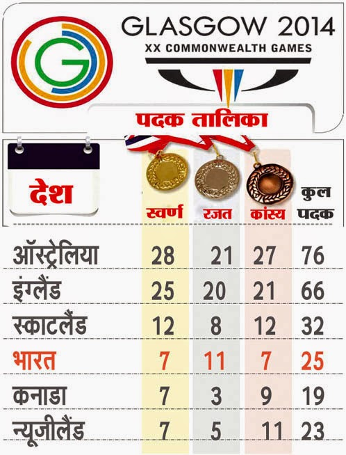 cwg 2014 positions of india medal tally