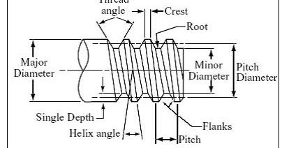 Pembelajaran Teknik Mesin Bubut: Proses Pembubutan Ulir