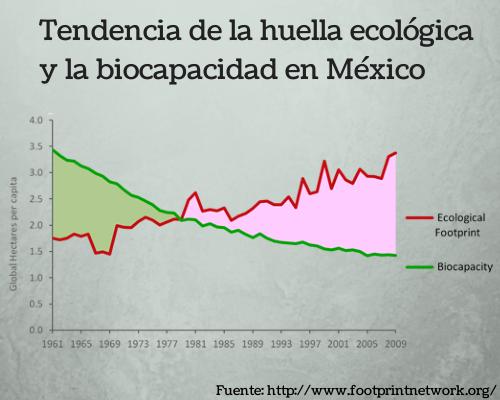 Huella ecológica y biocapacidad en México