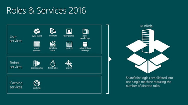 Microsoft SharePoint server 2016 free download