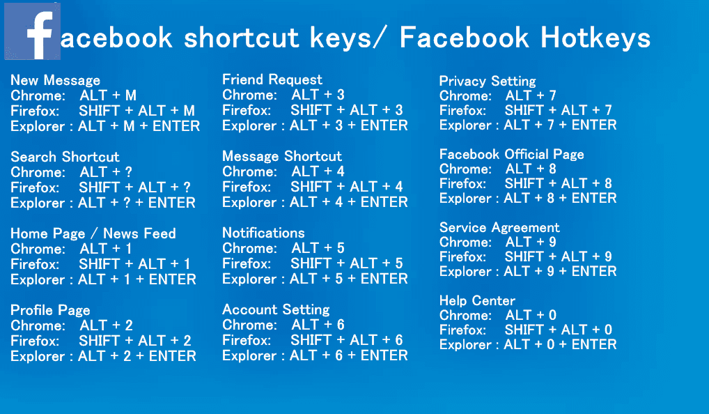 facebook shortcut keys for any browser 2018