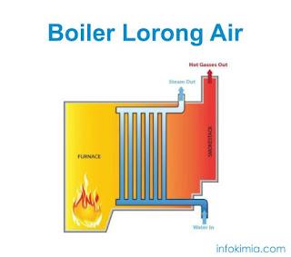 boiler lorong air