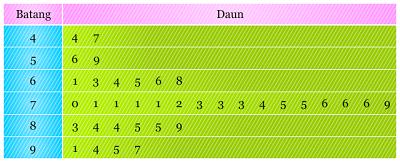 True or false bab 2 visualisasi diagram perubahan harga bbm diagram batang daun merupakan diagram yang penyajian datanya memakai tabel yang telah dikelompokkan dengan kolom batang dan kolom daun ccuart Image collections