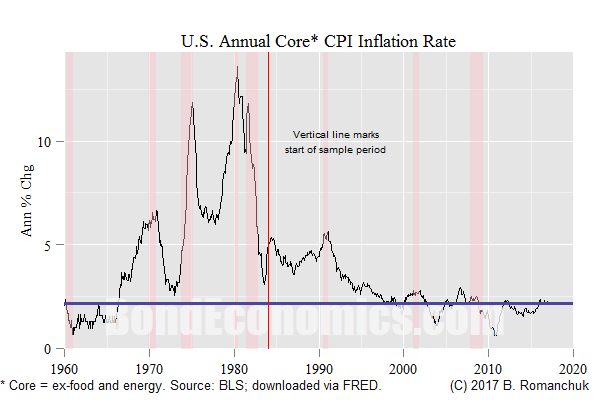 Chart: U.S. Core Inflation