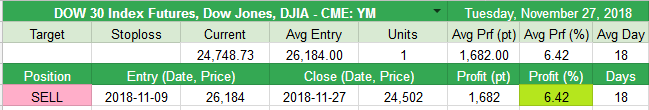 Closed DOW 30 Index Futures (Dow Jones, DJIA - CME: YM) +1682pt (+6.42%)