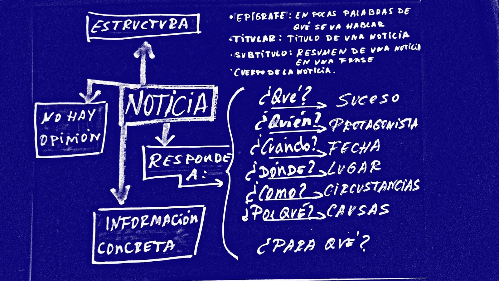 Recursos La Chasca Estructura De La Noticia