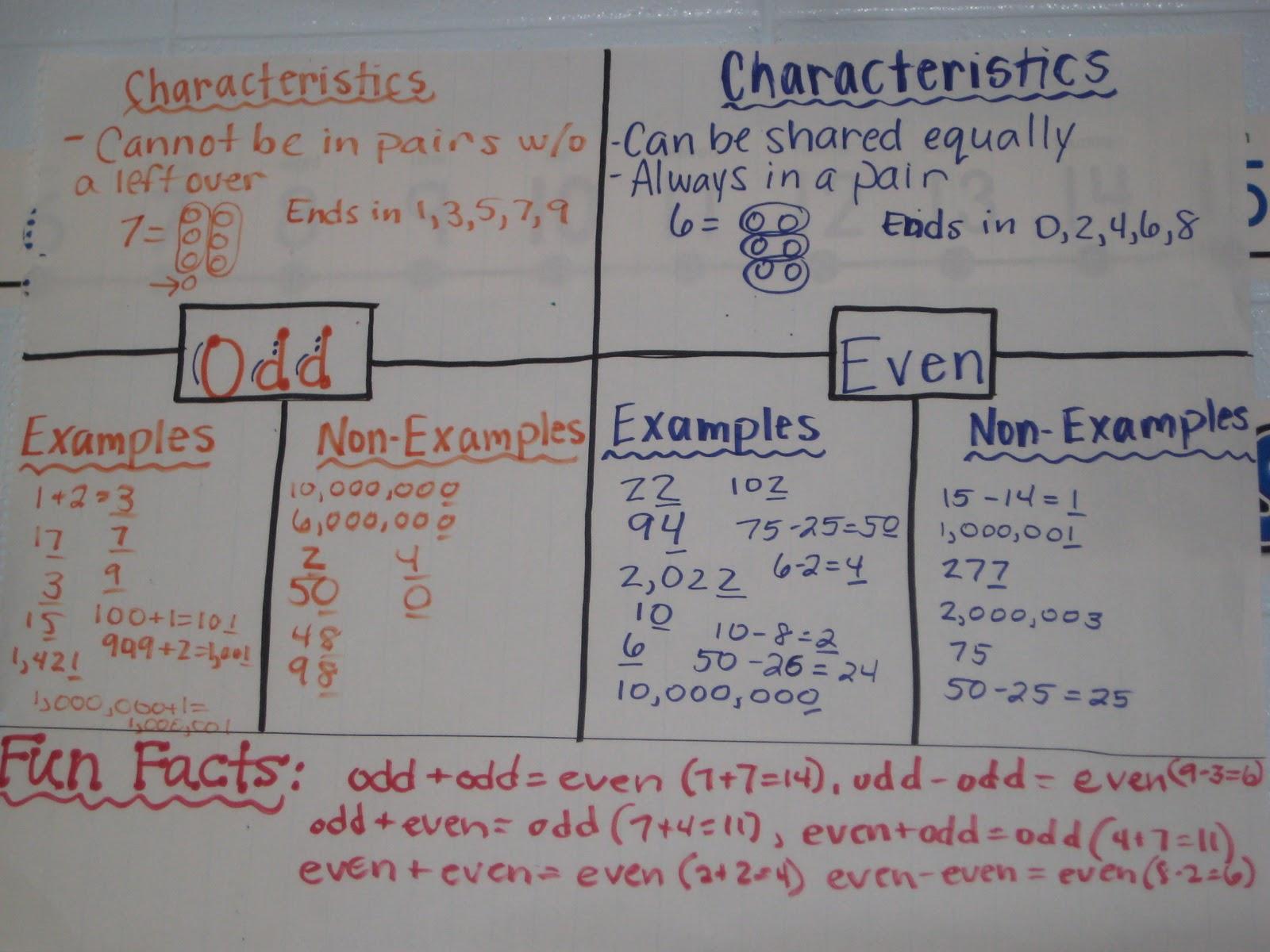 Math Workshop Adventures Anchor Charts