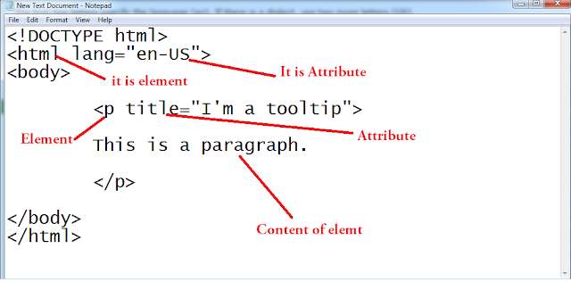 What is diffrent Between Html Elements And Attributes And How to use html Element and Attributes