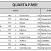 CBF divulga tabela detalhada da Copa do Brasil